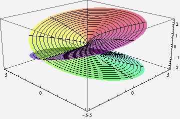 A Riemann surface for the complex function f(z) = sqrt(z).